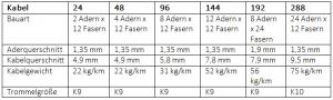 Versa-tabell-DE